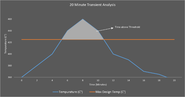 Temp over time graph.png